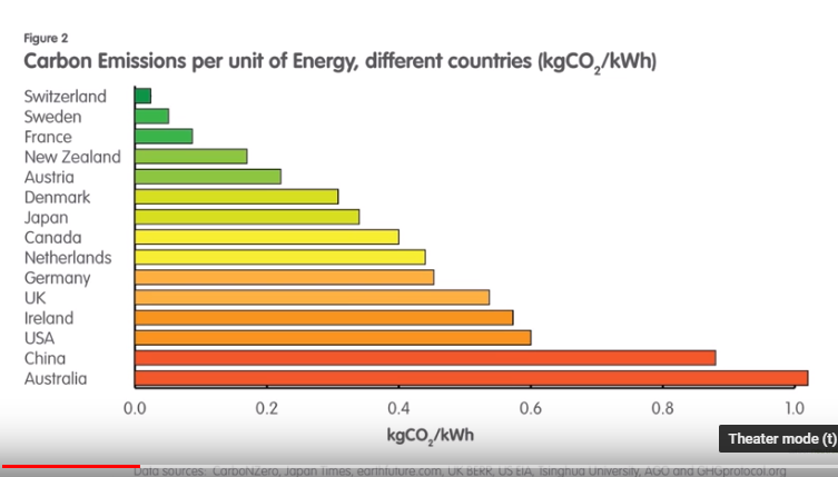 Is Australia sustainable? Carbon emissions per unit of energy, different countries.